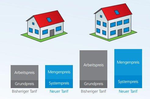 Schematische Darstellung für ein Ein- und Zweifamilienhaus.
